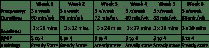 Cardio Chart YMCA